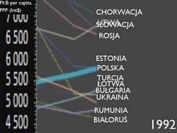 PKB na osobę w Polsce w latach 1990-2010