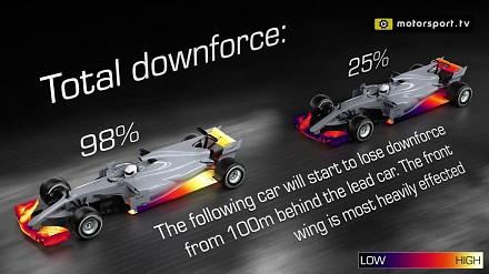 Jak zaburzenia powietrza wpływają na wyprzedzanie w F1?