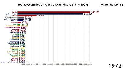 30 krajów z największymi wydatkami na zbrojenia (1914-2007)
