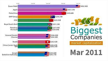 Historia giełdowej kapitalizacji piętnastu największych na świecie firm w latach 1993-2019.