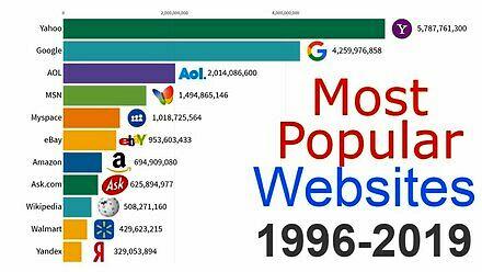 Najpopularniejsze strony internetowe w latach 1996 - 2019