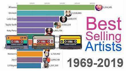 Najlepiej sprzedający się artyści muzyczni w latach 1969 - 2019 (bez K. Krawczyka)