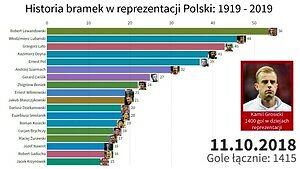 Bramki strzelone w reprezentacji Polski: 1919-2019 (100 lat)